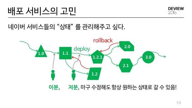 """배포 서비스의 고민 네이버 서비스들의 """"상태"""" 를 관리해주고 싶다. 13 rollback deploy 이분, 저분, 마구 수정해도 항상 원하는 상태로 갈 수 있음! 1.0 1.1 1.2 1.2.1 2.1 2.0 3.0"""