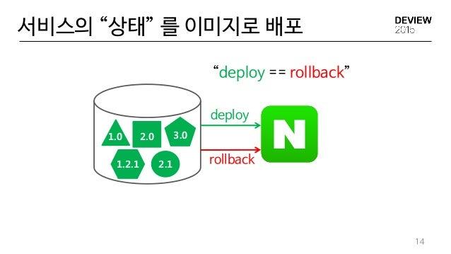 """서비스의 """"상태"""" 를 이미지로 배포 14 deploy rollback 1.0 2.0 3.0 1.2.1 2.1 """"deploy == rollback"""""""