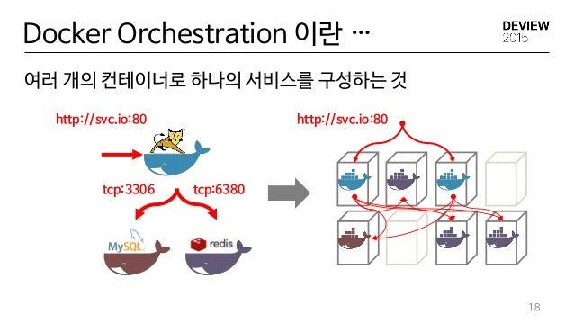 Docker Orchestration 이란 … 여러 개의 컨테이너로 하나의 서비스를 구성하는 것 18 http://svc.io:80 tcp:6380tcp:3306 http://svc.io:80