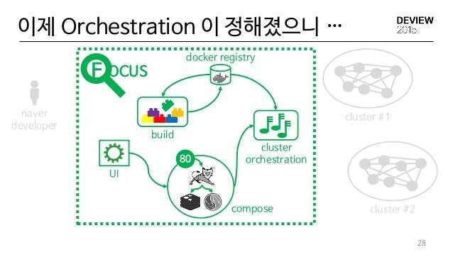 28 이제 Orchestration 이 정해졌으니 … UI build docker registry 80 compose cluster orchestration cluster #1 cluster #2 naver develo...