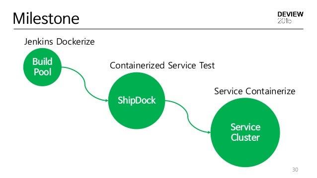 ShipDock Milestone 30 Build Pool Service Cluster Jenkins Dockerize Containerized Service Test Service Containerize