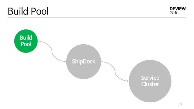 ShipDock Build Pool 31 Build Pool Service Cluster