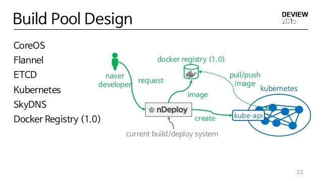 Build Pool Design 33 CoreOS Flannel ETCD Kubernetes SkyDNS Docker Registry (1.0) docker registry (1.0) kubernetes kube-api...