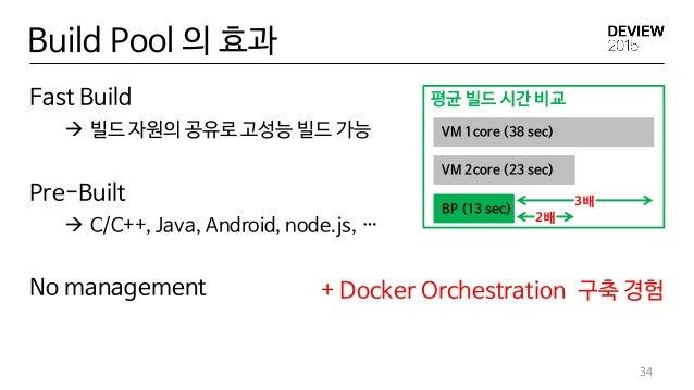 Build Pool 의 효과 Fast Build  빌드 자원의 공유로 고성능 빌드 가능 Pre-Built  C/C++, Java, Android, node.js, … No management 34 평균 빌드 시간 비...