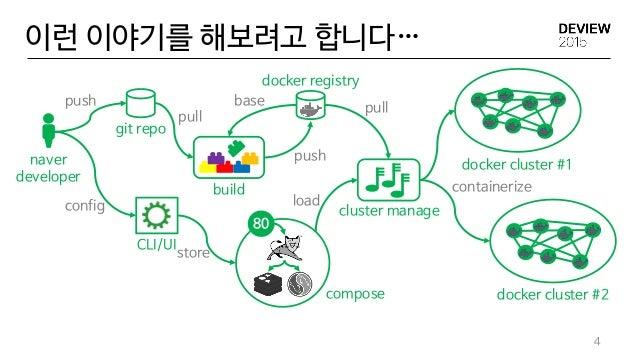 4 이런 이야기를 해보려고 합니다… git repo naver developer CLI/UI build docker registry 80 compose cluster manage docker cluster #1 dock...