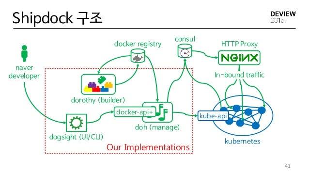 Shipdock 구조 41 dogsight (UI/CLI) dorothy (builder) docker registry doh (manage) kubernetes kube-api consul HTTP Proxy In-b...