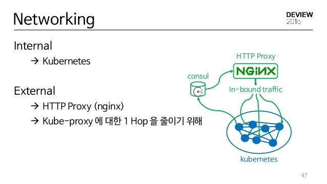 Internal  Kubernetes External  HTTP Proxy (nginx)  Kube-proxy 에 대한 1 Hop 을 줄이기 위해 47 Networking kubernetes consul HTTP ...