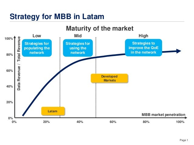 Page 1 Strategy for MBB in LatamDataRevenue/TotalRevenue MBB market penetration 100% 0% 80% 60% 40% 20% 0% 20% 40% 60% 80%...