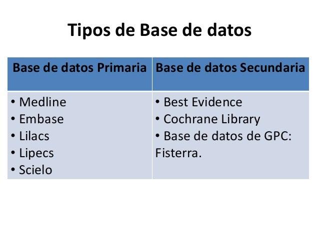 19 MEDLINE (US National Library of Medicine) • Base de datos bibliográfica de la National Library of Medicine (NLM) • Tien...