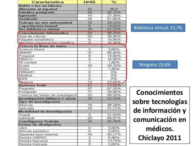 Ninguno: 23,6% Biblioteca Virtual: 52,7% Conocimientos sobre tecnologías de información y comunicación en médicos. Chiclay...