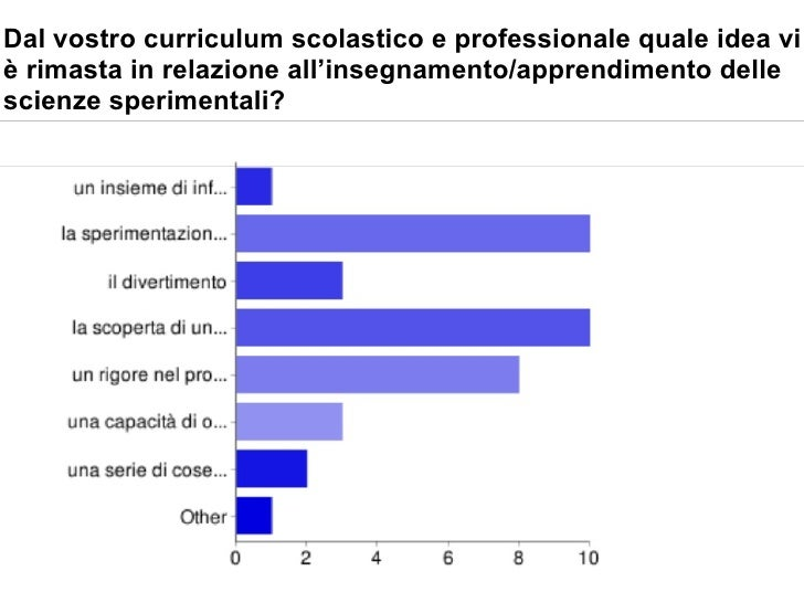 Dal vostro curriculum scolastico e professionale quale idea vi è rimasta in relazione all'insegnamento/apprendimento delle...