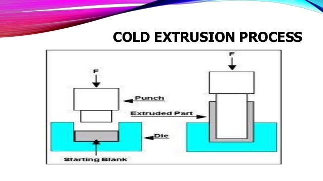 Concepts Of Rolling Annealing Quenching Drawing Cold
