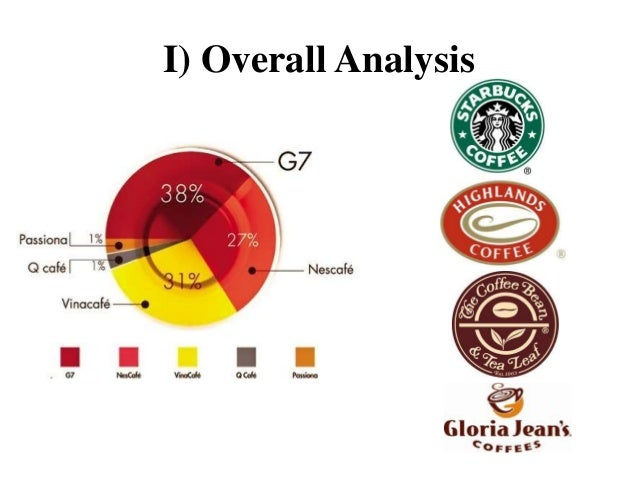 internal and external analysis of trung nguyen coffee The starbucks entrance into vietnam marketing essay print compete with trung nguyen coffee and internal and external threats which include pre.