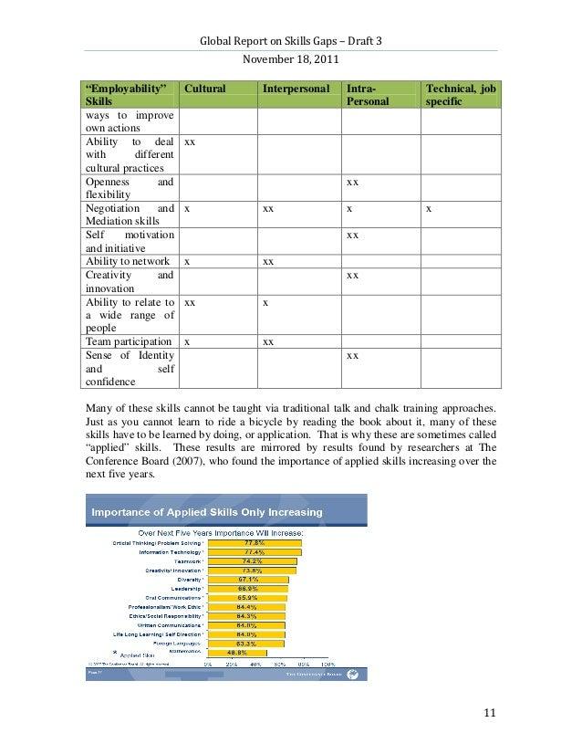 "Global Report on Skills Gaps – Draft 3                                     November 18, 2011""Employability""         Cultur..."