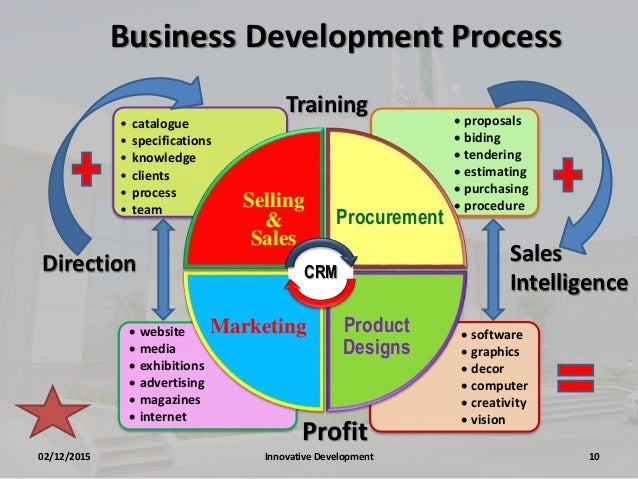 duties of sales and marketing manager