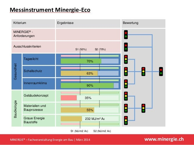 www.minergie.ch Messinstrument Minergie‐Eco MINERGIE®– FachveranstaltungEnergieamBau März2014 Ausschlusskriterien T...