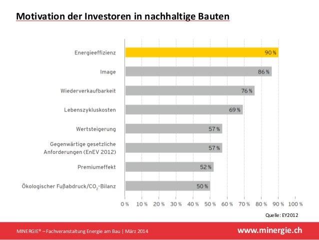 www.minergie.ch MotivationderInvestoreninnachhaltigeBauten MINERGIE®– FachveranstaltungEnergieamBau März2014 ...