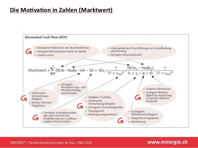 www.minergie.ch DieMotivationinZahlen(Marktwert) MINERGIE®– FachveranstaltungEnergieamBau März2014