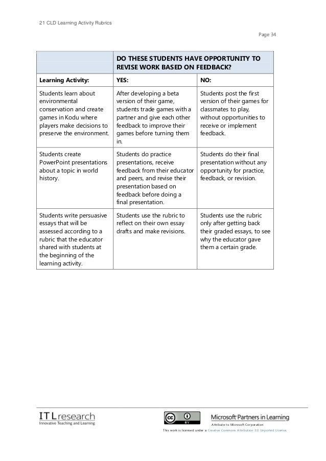 rubric for essay revision A rubric is a scoring tool that explicitly represents the performance this rubric was designed for essays and research papers scaffolded revision.