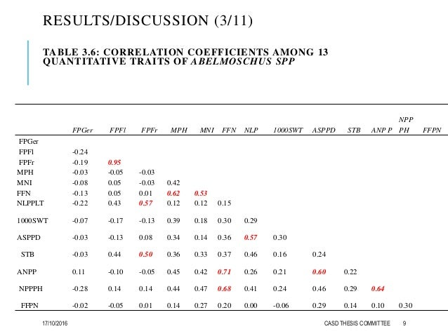 RESULTS/DISCUSSION (3/11) TABLE 3.6: CORRELATION COEFFICIENTS AMONG 13 QUANTITATIVE TRAITS OF ABELMOSCHUS SPP FPGer FPFl F...