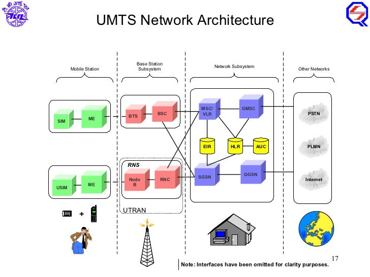 Gprs 2g umts 3g lte 4g architecture diagram telecom of for Architecture 4g lte