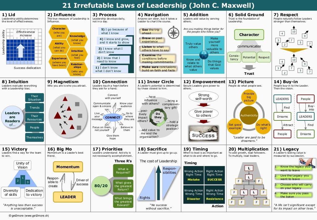 © get2more (www.get2more.ch)1) LidLeadership ability determinesthe level of effectiveness.2) InfluenceThe true measur...