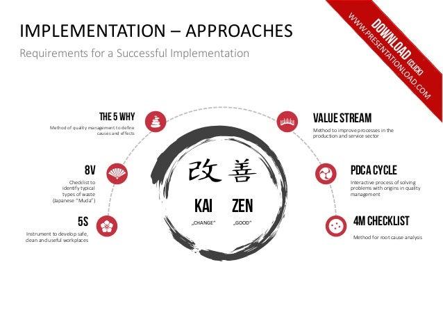 kaizen ppt template, Modern powerpoint
