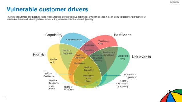 Confidential Health Life events ResilienceCapability Vulnerable Drivers are captured and measured via our Advice Managemen...