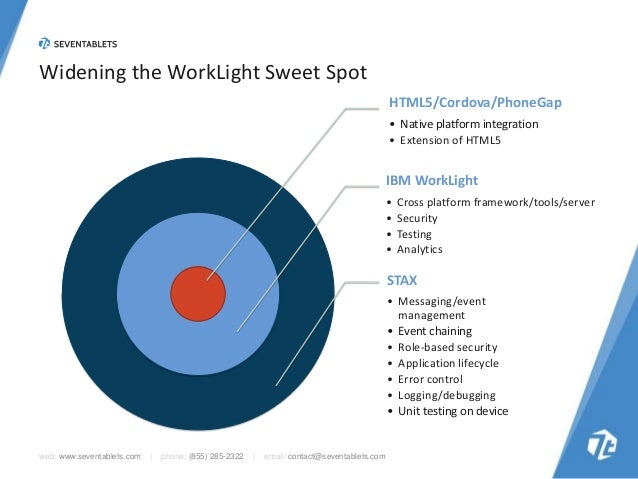 Widening the WorkLight Sweet Spot HTML5/Cordova/PhoneGap • Native platform integration • Extension of HTML5  IBM WorkLight...