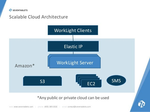 Scalable Cloud Architecture  WorkLight Clients Elastic IP  Worklight Server WorkLight Server  Amazon*  EC2 EC2 EC2 EC2  S3...