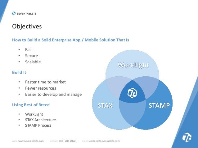 Objectives How to Build a Solid Enterprise App / Mobile Solution That Is • • •  Fast Secure Scalable  Build It • • •  Fast...