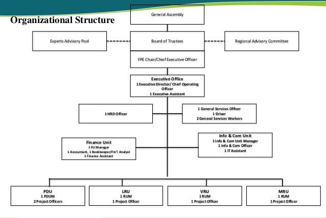 1st Lru Rac Partners Meeting Fpe Organizational Structure