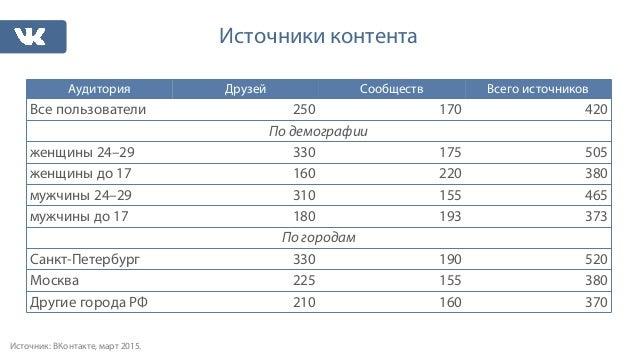 Потребление контента Вконтакте Slide 3