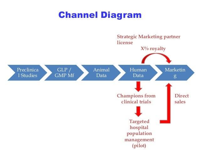 Channel Diagram Preclinica L Studies