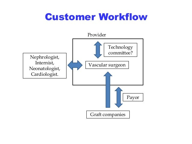 Customer Workflow Technology Committee  Vascular