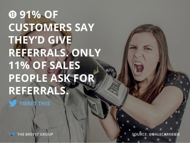 f 91% OF CUSTOMERS SAY THEY'D GIVE REFERRALS. ONLY 11% OF SALES PEOPLE ASK FOR REFERRALS. TWEET THIS