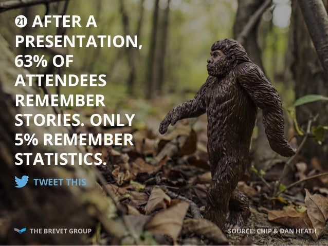 2! AFTER A PRESENTATION, 63% OF ATTENDEES REMEMBER STORIES. ONLY 5% REMEMBER STATISTICS. TWEET THIS