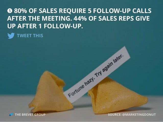 t 80% OF SALES REQUIRE 5 FOLLOW-UP CALLS AFTER THE MEETING. 44% OF SALES REPS GIVE UP AFTER 1 FOLLOW-UP. TWEET THIS