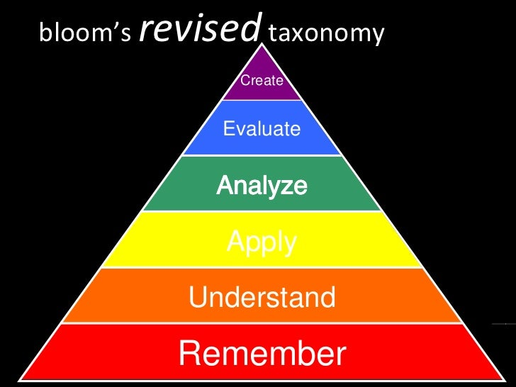 bloom's  revised  taxonomy Remember Understand Apply Evaluate Create