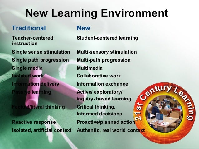 New Learning Environment  Traditional New  Teacher-centered  instruction  Student-centered learning  Single sense stimulat...