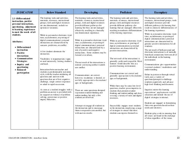 Differentiated Instruction and Implications for UDL ...