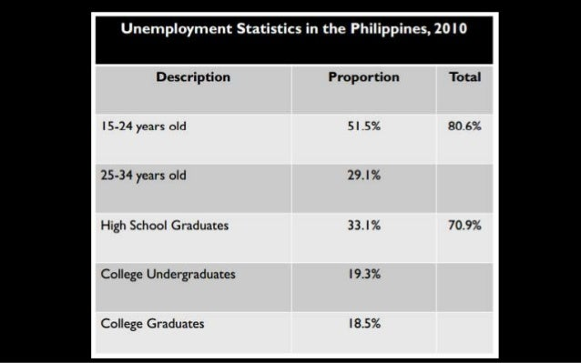 Typical Progression of a Cohort of Pupils (based on cohort of Gr 1 pupils from SY 1995-96 to college graduates SY 2008-09)...