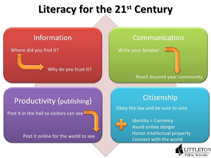 Literacy for the 21 st  Century Where did you find it? Why do you trust it? Write your Senator Reach beyond your community...