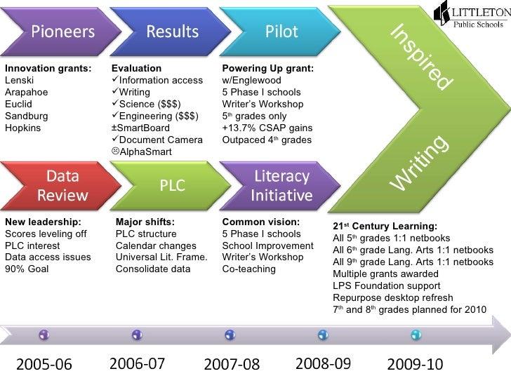Inspired Writing Innovation grants: Lenski Arapahoe Euclid Sandburg Hopkins <ul><li>Evaluation </li></ul><ul><li>Informati...