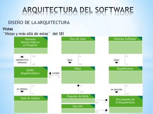 2 1 vistas arquitectonicas for Software de diseno arquitectonico