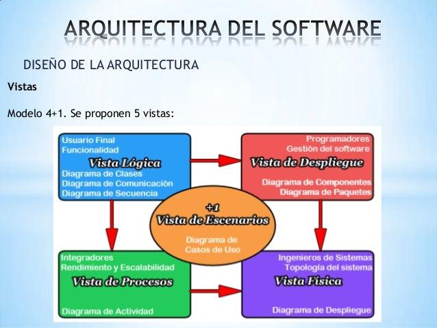 2 1 vistas arquitectonicas for Software para arquitectura