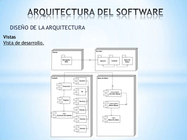 2 1 vistas arquitectonicas for Especializacion arquitectura de software