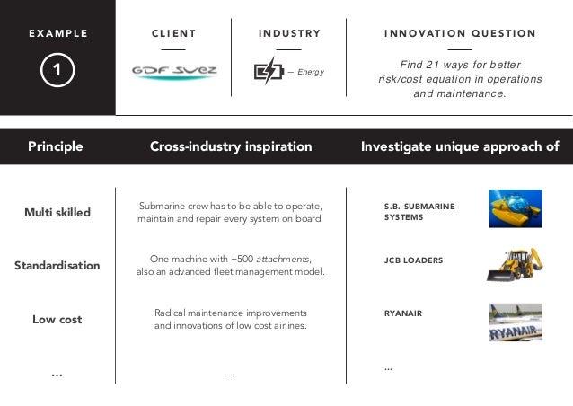 C L I E N T I N D U S T R Y I N N O VAT I O N Q U E S T I O NE X A M P L E Principle Cross-industry inspiration Investigat...
