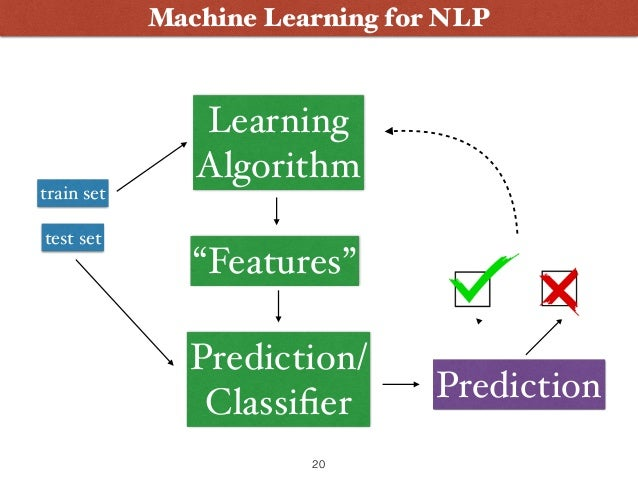 Deep Learning, an interactive introduction for NLP-ers