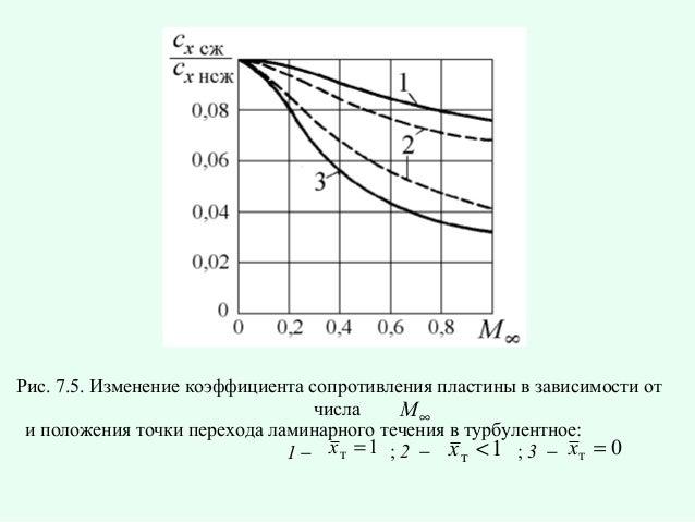 Рис. 7.5. Изменение коэффициента сопротивления пластины в зависимости от числа M∞ и положения точки перехода ламинарного т...